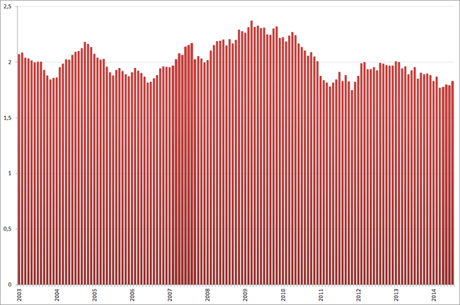 Ratio jeugdwerkloosheid : totale werkloosheid, januari 2003 – juli 2014.
