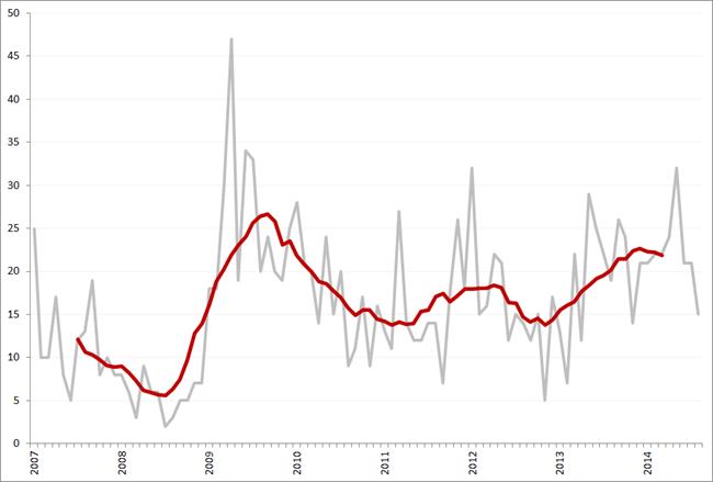 Aantal faillissementen per maand en obv. voortschrijdend 12-maands gemiddelde, januari 2007 – augustus 2014