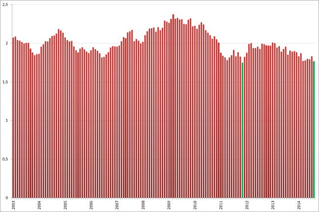 Ratio jeugdwerkloosheid : totale werkloosheid, januari 203 – augustus 2014. Bron: CBS