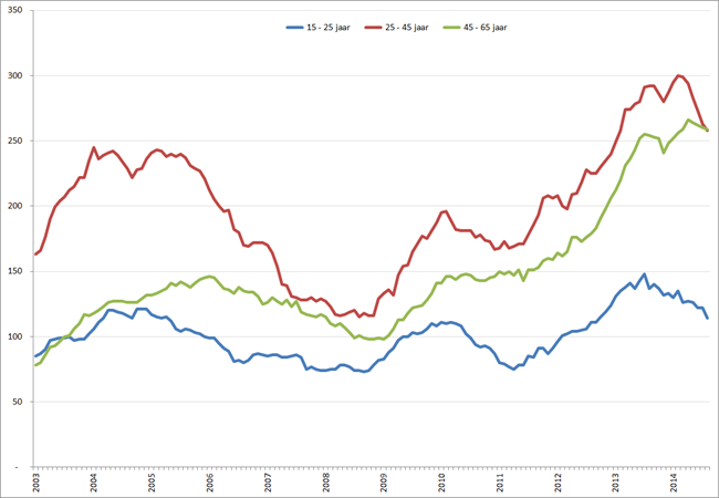 Aantal werklozen per leeftijdscategorie, januari 2003 – augustus 2014. Bron: CBS