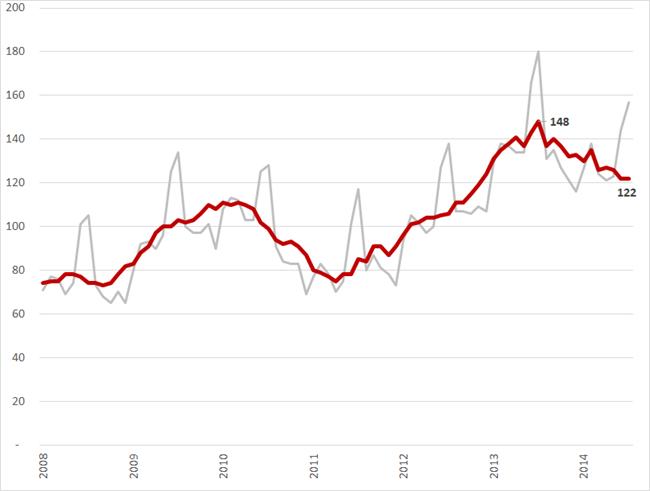 Aantal jeugdige (15  - 25 jaar) werklozen (*1.000) (rode lijn seizoensgecorrigeerd, grijze lijn, geen seizoenscorrectie), januari 2008 – juli 2014. Bron: CBS