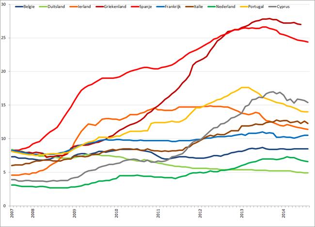 Werkloosheid geselecteerde Eurolanden (januari 2007 – augustus 2014). Bron: Eurostat, Elstat