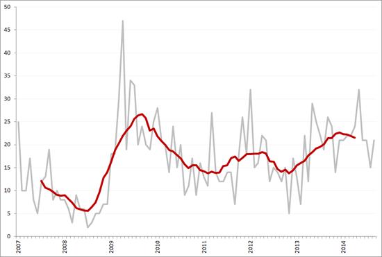 Aantal faillissementen per maand en obv. voortschrijdend 12-maands gemiddelde, januari 2007 – september 2014