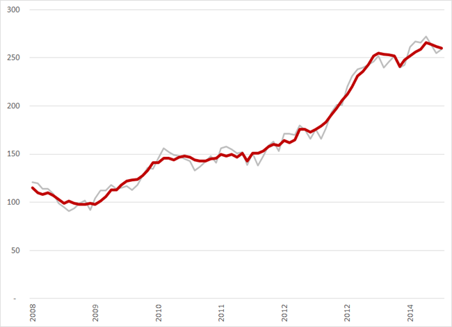 Aantal werkloze ouderen (45  - 65 jaar) (*1.000) (rode lijn seizoensgecorrigeerd, grijze lijn, geen seizoenscorrectie), januari 2008 – juli 2014. Bron: CBS