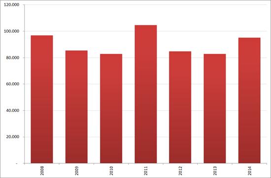 Aantal nieuwe vacatures in augustus, 2008 – 2014. Bron : Jobfeed
