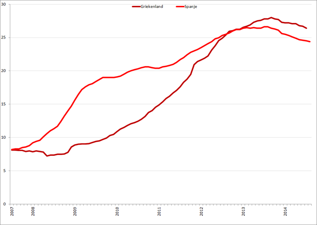Werkloosheid Griekenland en Spanje (januari 2007 – juli/augustus 2014). Bron: Eurostat, Elstat