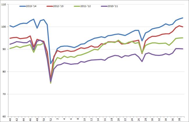 Uitzendindex VS, week 40, 2010 – week 39, 2014. Bron: American Staffing Association (ASA).