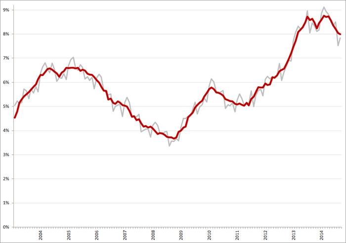 Niet-gecorrigeerde (grijs) en gecorrigeerde werkloosheidspercentages, januari 2003 – september 2014. Bron: CBS