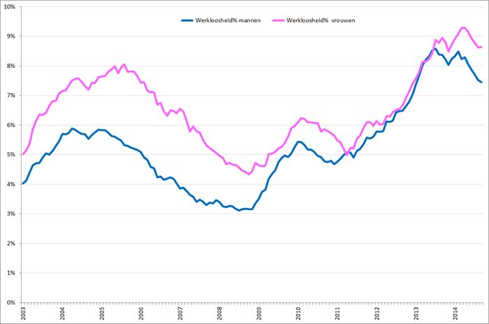 Gecorrigeerde werkloosheidspercentages mannen (blauw) en vrouwen (roze), januari 2003 – september 2014. Bron: CBS