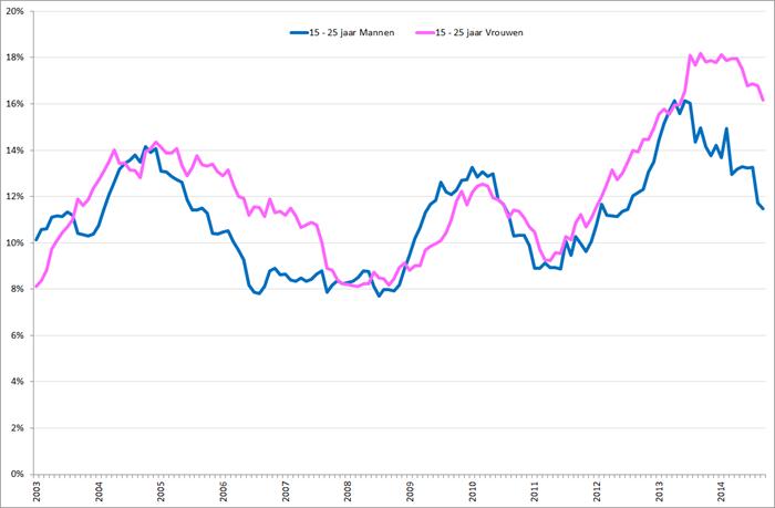 Gecorrigeerde werkloosheidspercentages mannen (blauw) en vrouwen (roze), 15 – 25 jarigen, januari 2003 – september 2014. Bron: CBS