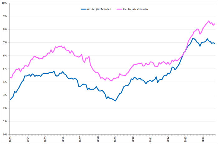 Gecorrigeerde werkloosheidspercentages mannen (blauw) en vrouwen (roze), 45 – 65 jarigen, januari 2003 – september 2014. Bron: CBS