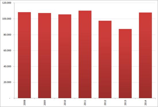 Aantal nieuwe vacatures in september, 2008 – 2014. Bron : Jobfeed