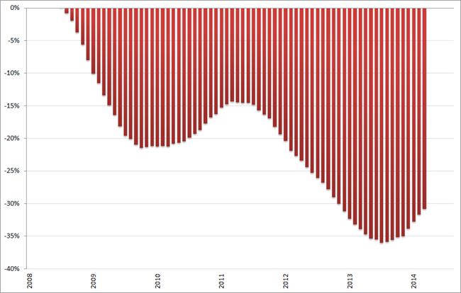 Misère index, ontwikkeling arbeidsmarkt (2008 = 0%), 12-maands voortschrijdend gemiddelde, januari 2008 – augustus 2014