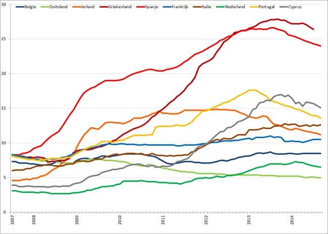 Werkloosheid geselecteerde Eurolanden (januari 2007 – september 2014). Bron: Eurostat, Elstat