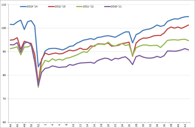 Uitzendindex VS, week 44, 2010 – week 43, 2014. Bron: American Staffing Association (ASA).