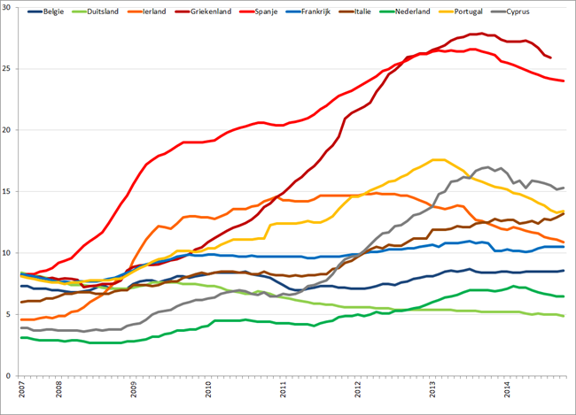 Werkloosheid geselecteerde Eurolanden (januari 2007 – oktober 2014). Bron: Eurostat, Elstat