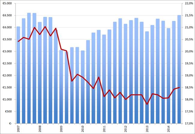 Randstad omzet (in EUR miljoen, kolommen) en brutomarge (rode lijn) per kwartaal, Q1 2007 – Q3 2014