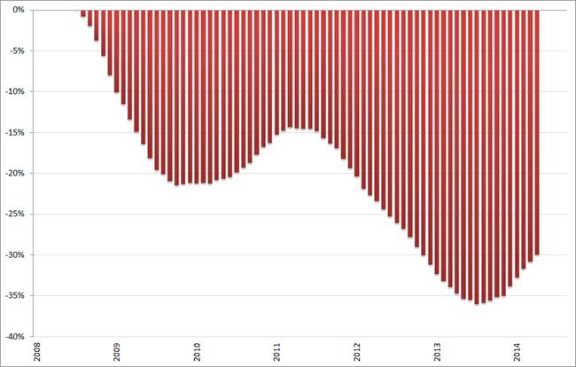 Misère index, ontwikkeling arbeidsmarkt (2008 = 0%), 12-maands voortschrijdend gemiddelde, januari 2008 – september 2014