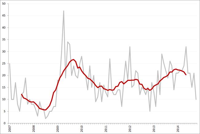 Aantal faillissementen per maand en obv. voortschrijdend 12-maands gemiddelde, januari 2007 – oktober 2014