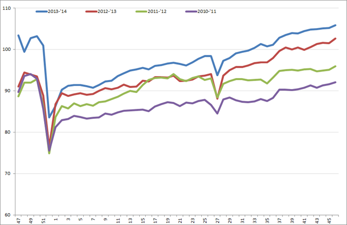 Uitzendindex VS, week 46, 2010 – week 45, 2014. Bron: American Staffing Association (ASA).