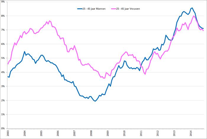 Gecorrigeerde werkloosheidspercentages 25– 45 jarige mannen (blauw) en vrouwen (roze), januari 2003 – oktober 2014. Bron: CBS