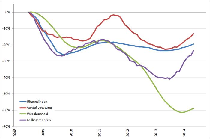 Arbeidsmarkt: procentuele verandering cijferreeksen, (2008 = 0%), januari 2008 – oktober 2014