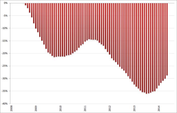 Misère index, ontwikkeling arbeidsmarkt (2008 = 0%), 12-maands voortschrijdend gemiddelde, januari 2008 – oktober 2014