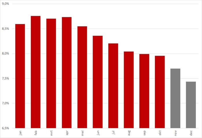 Ontwikkeling werkloosheid (in %) per maand in 2014. Rood zijn cijfers van CBS, grijs is de benodigde ontwikkeling op basis van de jaarprognose van CPB