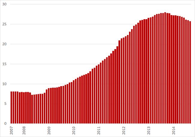 Werkloosheid (%) Griekenland, juli 2007 – september 2014. Bron: Elstat, Eurostat