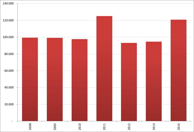 Aantal nieuwe vacatures in oktober, 2008 – 2014. Bron : Jobfeed
