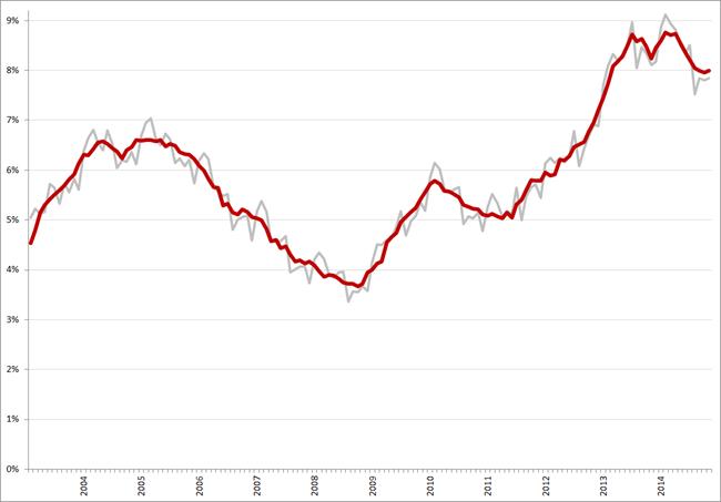 Niet-gecorrigeerde (grijs) en gecorrigeerde werkloosheidspercentages, januari 2003 – november 2014. Bron: CBS