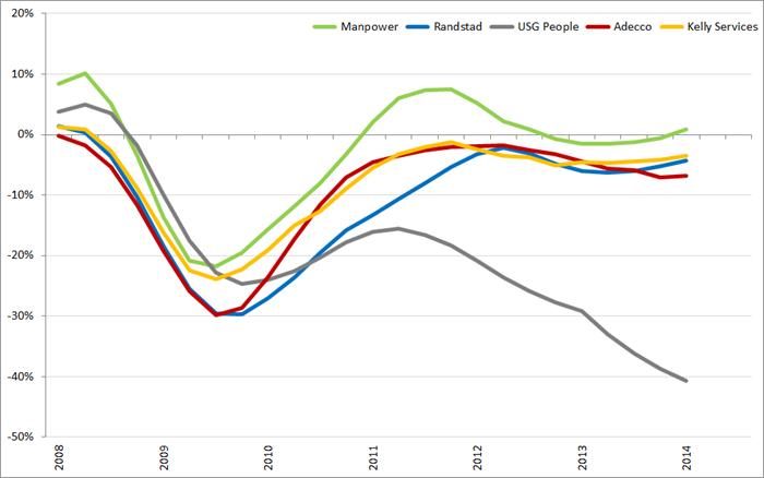 %verandering omzet (2007 =0%) op basis van voortschrijdende jaaromzet., Q1 2008 – Q3 2014