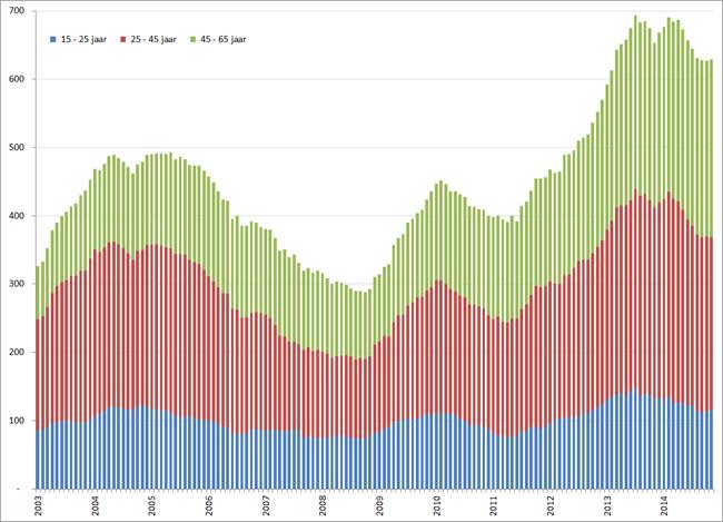 Aantal werklozen per leeftijdscategorie, januari 2001 – november 2014. Bron: CBS