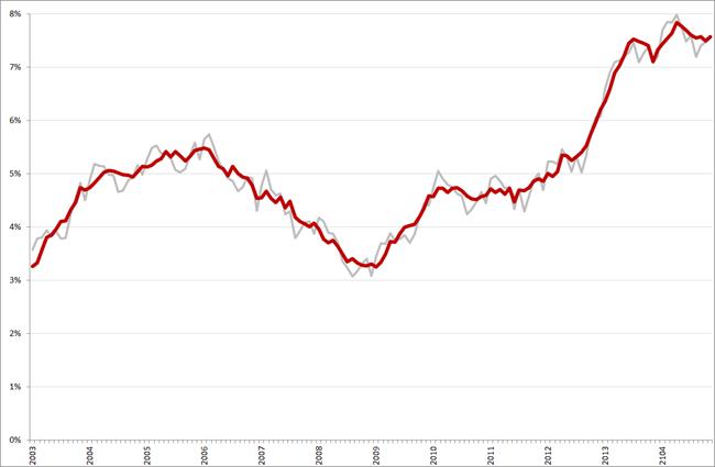 Niet-gecorrigeerde (grijs) en gecorrigeerde werkloosheidspercentages, 45 – 65-jarigen, januari 2003 – november 2014. Bron: CBS