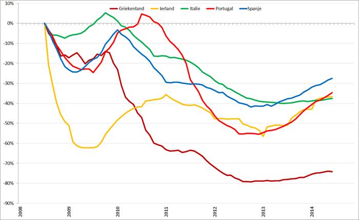 Trendlijn autoverkopen PIIGS-landen op basis van 12-maands gemiddelden, januari 2008 – november 2014. Bron: ACEA
