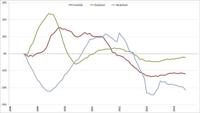 Trendlijn autoverkopen kernlanden op basis van 12-maands gemiddelde, januari 2008 – november 2014. Bron: ACEA