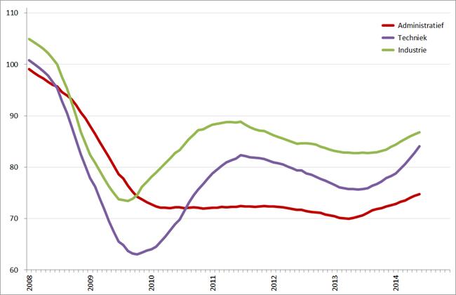 Index uitzenduren op basis van ABU, periode 2008 – 2014 (2006 = 100), per sector