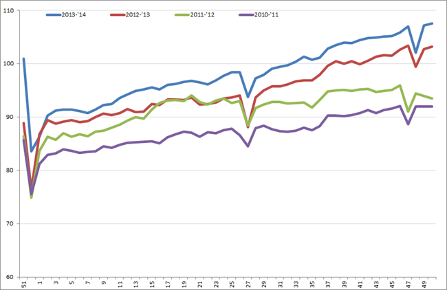 Uitzendindex VS, week 51, 2010 – week 50, 2014. Bron: American Staffing Association (ASA)