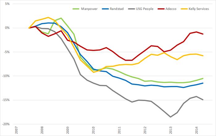 %verandering brutomarge (2007 =0%) op basis van voortschrijdende brutomarge op jaarbasis., Q1 2008 – Q3 2014