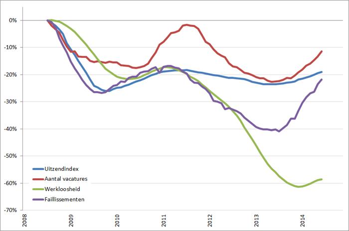 Arbeidsmarkt: procentuele verandering cijferreeksen, (2008 = 0%), januari 2008 – november 2014