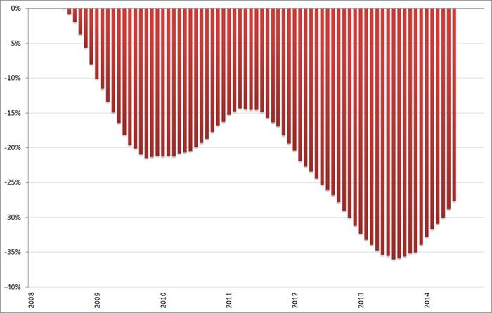 Misère index, ontwikkeling arbeidsmarkt (2008 = 0%), 12-maands voortschrijdend gemiddelde, januari 2008 – november 2014