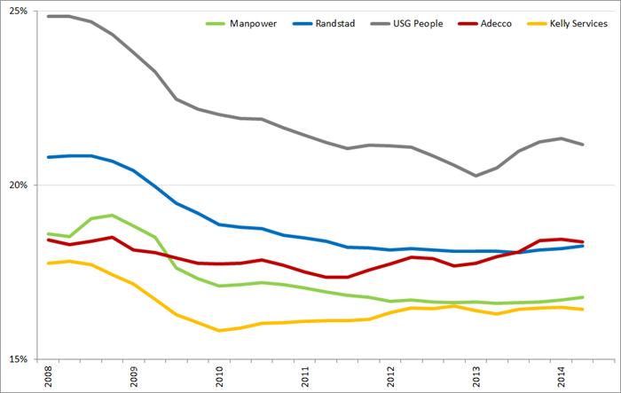 Ontwikkeling brutomarge op basis van voortschrijdende brutomarge op jaarbasis., Q1 2008 – Q3 2014