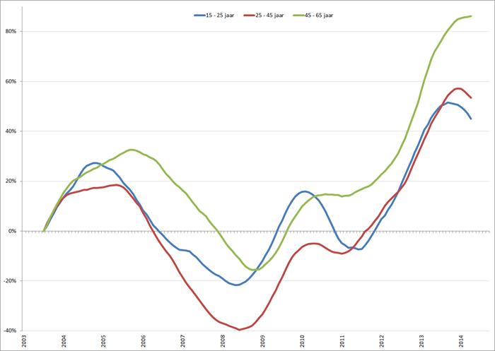 %verandering van de werkloosheid (voortschrijdend 12-maands gemiddelde), januari 2001 – oktober 2014. Bron: CBS