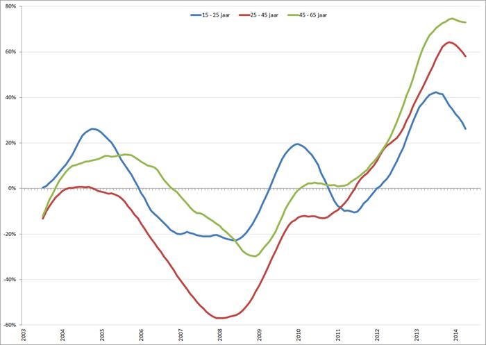 %verandering van de werkloosheid (voortschrijdend 12-maands gemiddelde) onder mannen, januari 2001 – oktober 2014. Bron: CBS