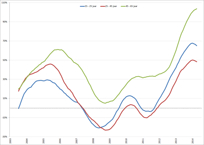 %verandering van de werkloosheid (voortschrijdend 12-maands gemiddelde) onder vrouwen, januari 2001 – oktober 2014. Bron: CBS