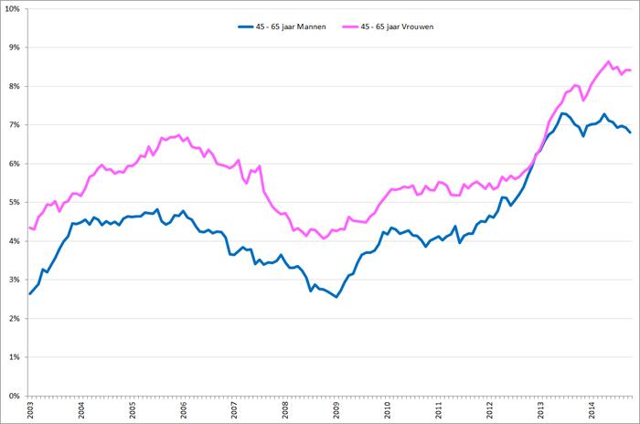 Gecorrigeerde werkloosheidspercentages 45– 65 jarige mannen (blauw) en vrouwen (roze), januari 2003 – oktober 2014. Bron: CBS