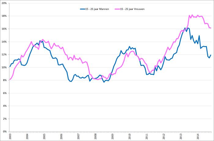 Gecorrigeerde werkloosheidspercentages 15– 25 jarige mannen (blauw) en vrouwen (roze), januari 2003 – oktober 2014. Bron: CBS