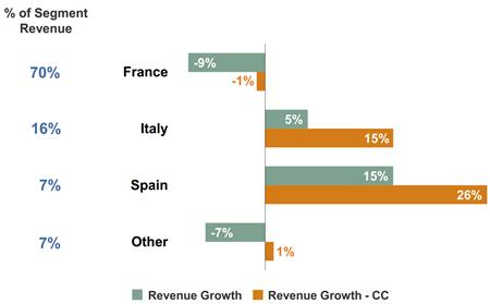 Omzetontwikkeling geselecteerde landen regio Zuid-Europa, Q4 2013 vs. Q4 2014. Bron: ManpowerGroup