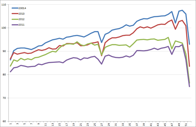 Uitzendindex VS, week 1, 2011 – week 52, 2014. Bron: American Staffing Association (ASA)