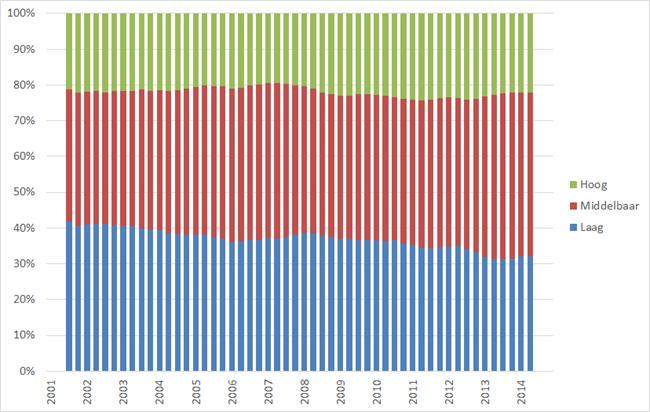 Procentuele samenstelling werkloze beroepsbevolking naar opleidingsniveau, Q1 2001 – Q3 2014. Bron: CBS